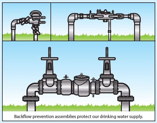 Backflow prevention assemblies.jpg