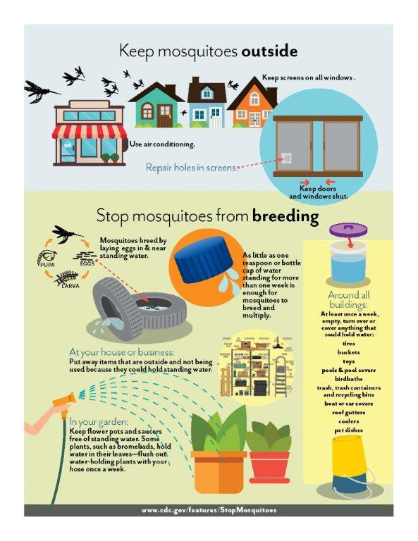 Mosquito Prevention Poster 2 5 16_Page_2.jpg